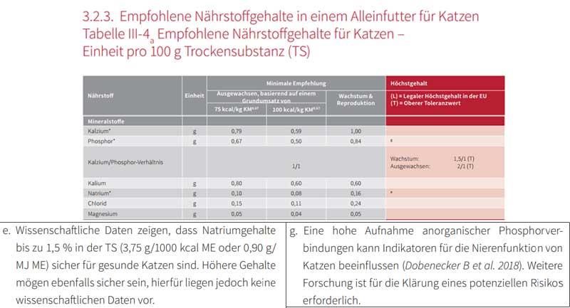 Screenshot der Nährstoffempfehlungen der FEDIAF